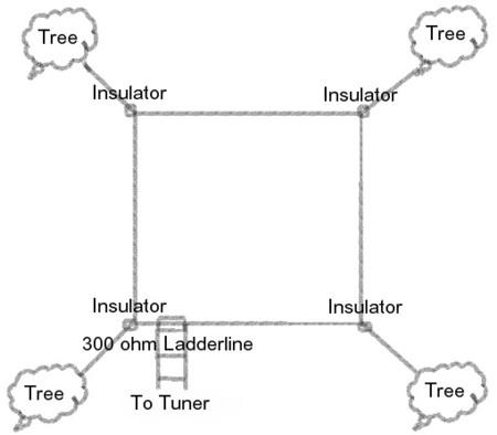 Multiband Horizontal Loop Antenna